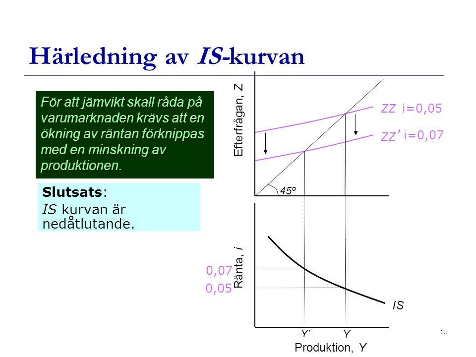 15 Härledning av IS-kurvan Slutsats: IS kurvan är nedåtlutande.