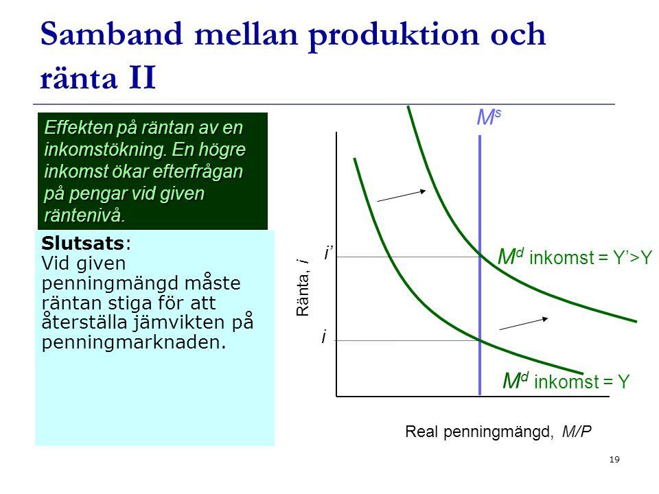 19 Samband mellan produktion och ränta II Slutsats: Vid given penningmängd måste räntan stiga för att återställa jämvikten på penningmarknaden.