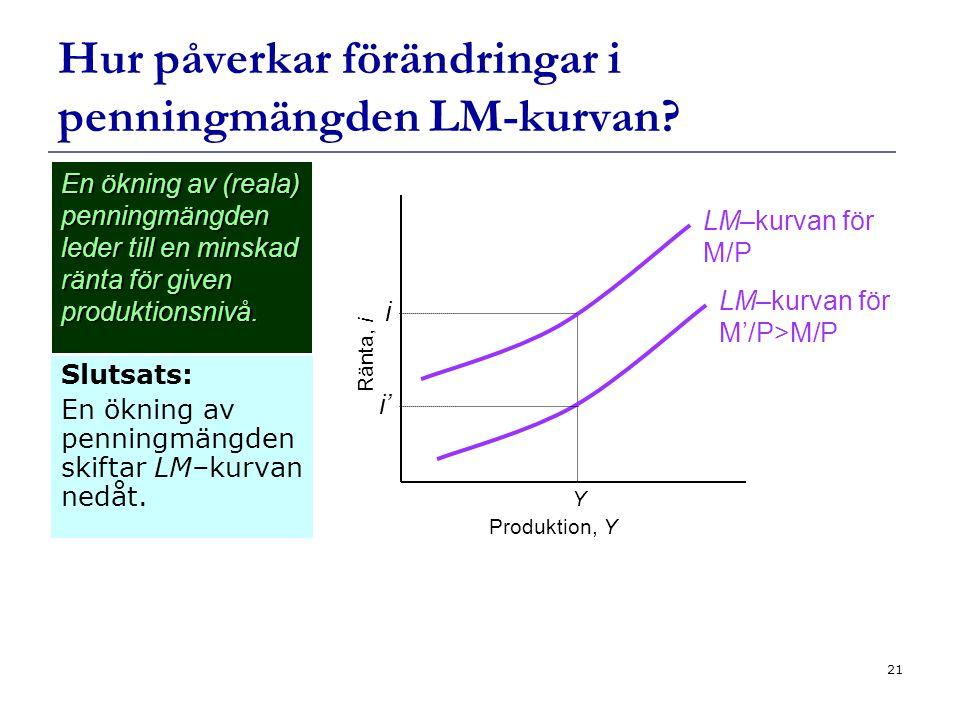 21 Hur påverkar förändringar i penningmängden LM-kurvan.