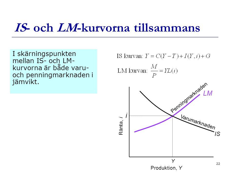 22 IS- och LM-kurvorna tillsammans I skärningspunkten mellan IS- och LM- kurvorna är både varu- och penningmarknaden i jämvikt.