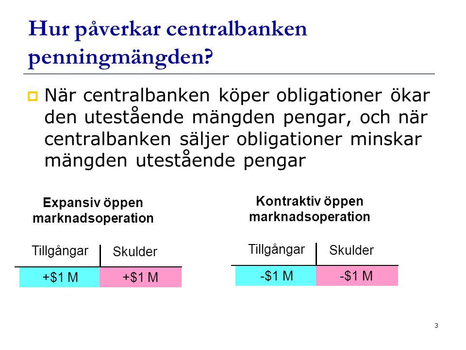 14 Samband mellan produktion och ränta I Slutsats: Jämviktsproduk- tionen minskar Effekten på produktionen av en räntehöjning.