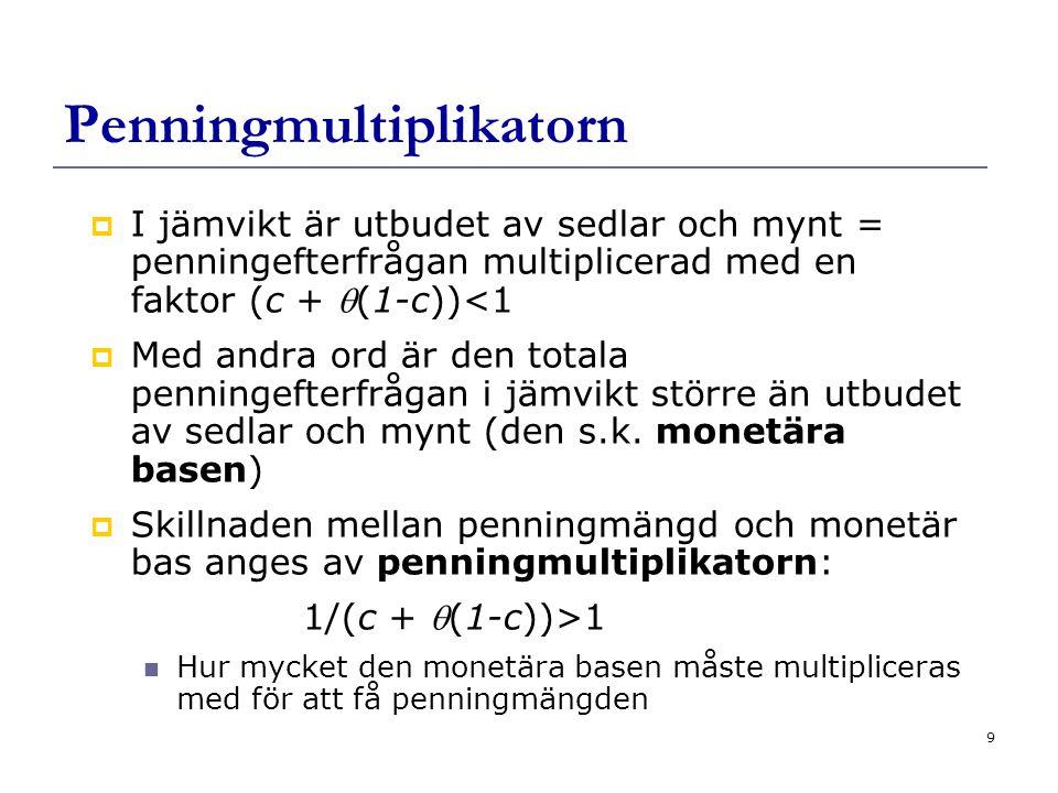 9 Penningmultiplikatorn  I jämvikt är utbudet av sedlar och mynt = penningefterfrågan multiplicerad med en faktor (c + (1-c))<1  Med andra ord är den totala penningefterfrågan i jämvikt större än utbudet av sedlar och mynt (den s.k.
