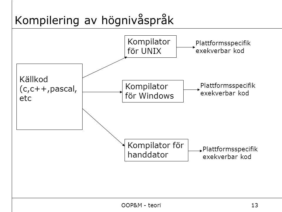 OOP&M - teori13 Kompilering av högnivåspråk Källkod (c,c++,pascal, etc Kompilator för UNIX Kompilator för Windows Kompilator för handdator Plattformss