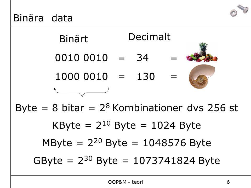 OOP&M - teori6 Binära data 0010 =34 Binärt Decimalt 1000 0010=130 Byte = 8 bitar = 2 8 Kombinationer dvs 256 st KByte = 2 10 Byte = 1024 Byte MByte =