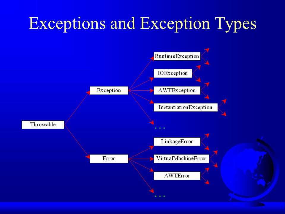 Exceptions and Exception Types