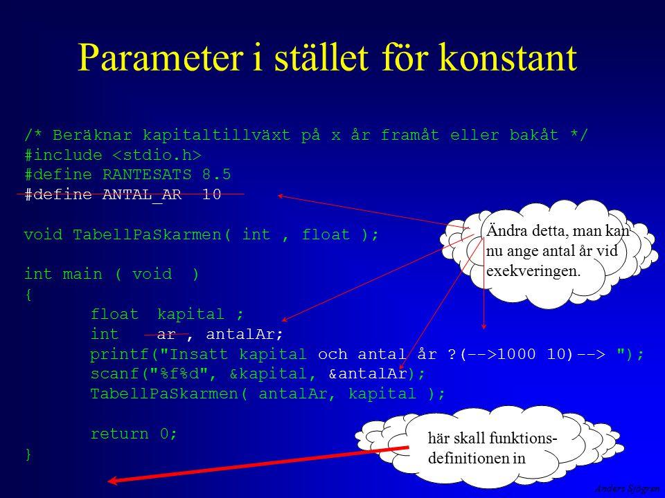 Anders Sjögren Parameter i stället för konstant här skall funktions- definitionen in /* Beräknar kapitaltillväxt på x år framåt eller bakåt */ #include #define RANTESATS 8.5 #define ANTAL_AR 10 void TabellPaSkarmen( int, float ); int main ( void ) { floatkapital ; intar, antalAr; printf( Insatt kapital och antal år ?(-->1000 10)--> ); scanf( %f%d , &kapital, &antalAr); TabellPaSkarmen( antalAr, kapital ); return 0; } Ändra detta, man kan nu ange antal år vid exekveringen.