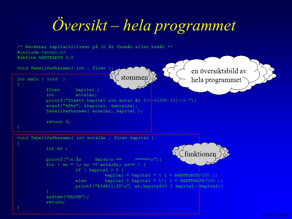 Anders Sjögren Översikt – hela programmet en översiktsbild av hela programmet /* Beräknar kapitaltillväxt på 10 år framåt eller bakåt */ #include #define RANTESATS 8.5 void TabellPaSkarmen( int, float ); int main ( void ) { floatkapital ; intantalAr; printf( Insatt kapital och antal år (-->1000 10)--> ); scanf( %f%d , &kapital, &antalAr); TabellPaSkarmen( antalAr, kapital ); return 0; } void TabellPaSkarmen( int antalAr, float kapital ) { int ar ; printf( \n År Saldo\n == =====\n ); for ( ar = 1; ar <= antalAr; ar++ ) { if ( kapital > 0 ) kapital = kapital * ( 1 + RANTESATS/100 ); else kapital = kapital * 1/( 1 + RANTESATS/100 ); printf( %3d%11.2f\n , ar,kapital>0 .