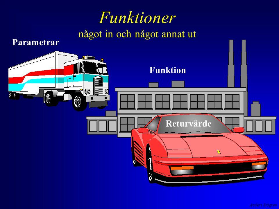 Anders Sjögren Funktioner något in och något annat ut Parametrar Returvärde Funktion