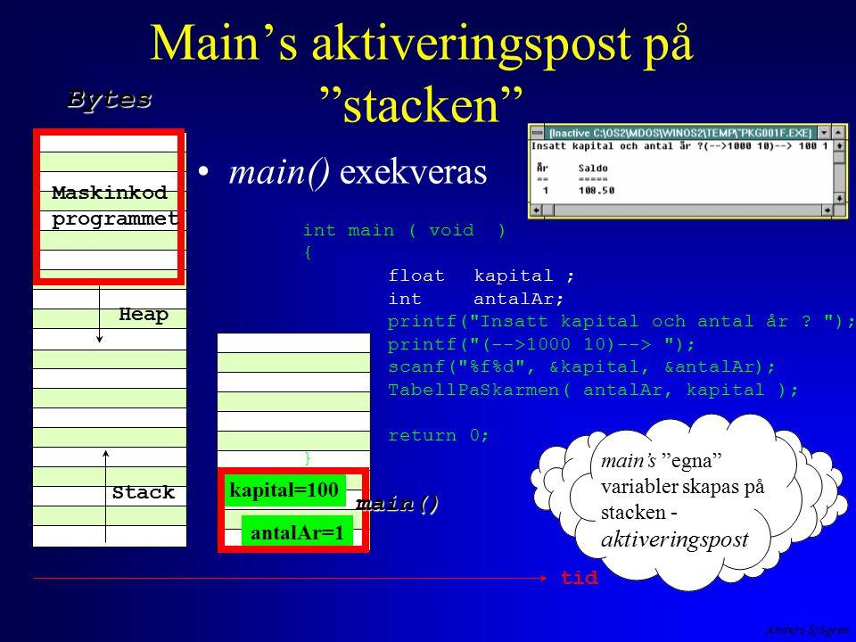 Anders Sjögren Main's aktiveringspost på stacken main() exekveras Maskinkod programmet Heap Stack Bytes antalAr=1 kapital=100 main() tid int main ( void ) { floatkapital ; intantalAr; printf( Insatt kapital och antal år .