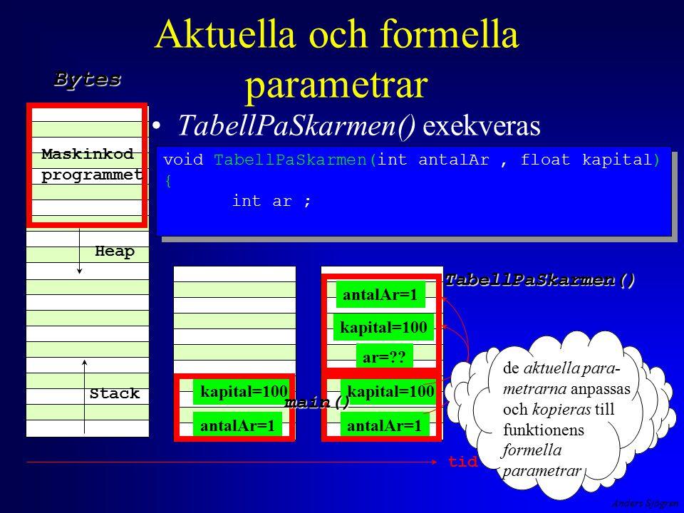 Anders Sjögren Aktuella och formella parametrar TabellPaSkarmen() exekveras Maskinkod programmet Heap Stack Bytes antalAr=1 kapital=100 antalAr=1 kapital=100 main() ar=?.