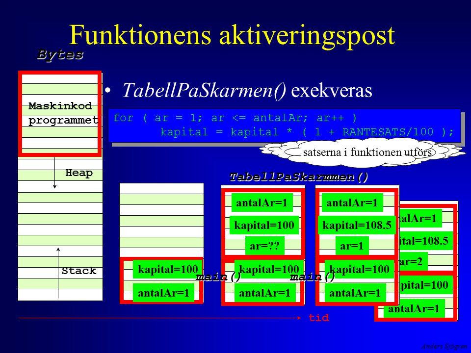 Anders Sjögren antalAr=1 kapital=100 ar=2 kapital=108.5 antalAr=1 Funktionens aktiveringspost TabellPaSkarmen() exekveras Maskinkod programmet Heap StackBytes tidTabellPaSkarmmen() for ( ar = 1; ar <= antalAr; ar++ ) kapital = kapital * ( 1 + RANTESATS/100 ); for ( ar = 1; ar <= antalAr; ar++ ) kapital = kapital * ( 1 + RANTESATS/100 ); antalAr=1 kapital=100 antalAr=1 kapital=100 ar=?.