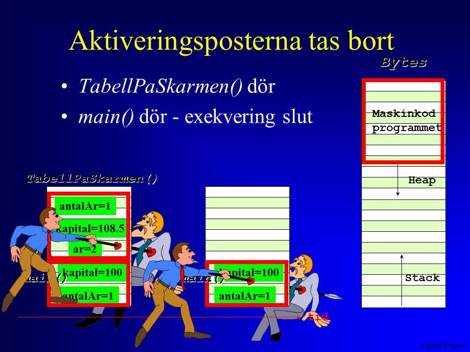 Anders Sjögren Aktiveringsposterna tas bort TabellPaSkarmen() dör main() dör - exekvering slut tid antalAr=1 kapital=100 main() TabellPaSkarmen() Maskinkod programmet Heap StackBytes antalAr=1 kapital=100 ar=2 kapital=108.5 antalAr=1 main()