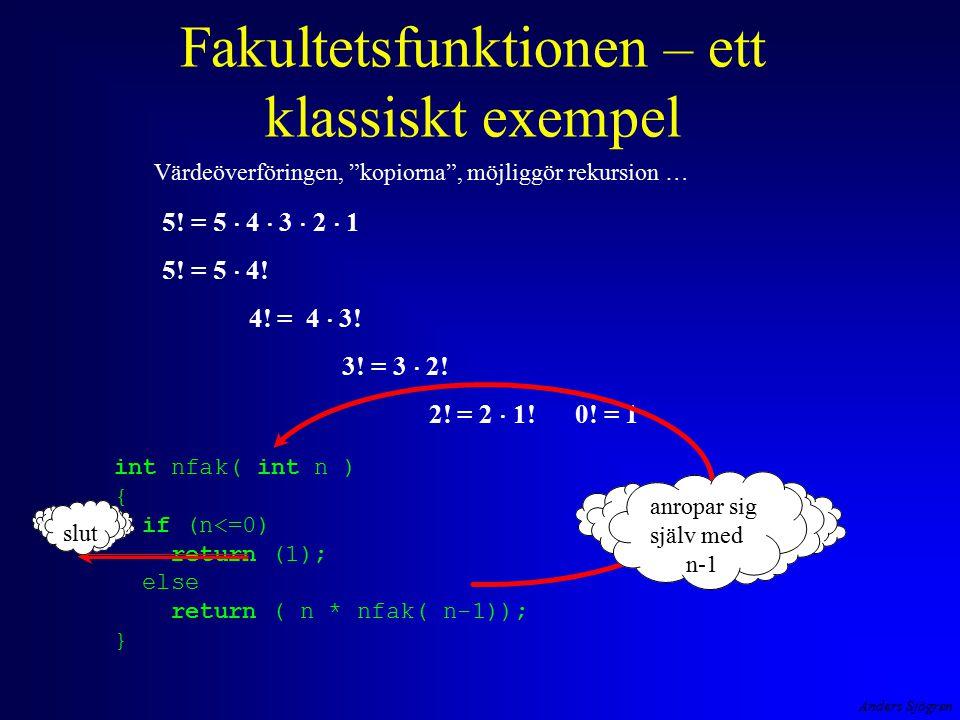 Anders Sjögren Fakultetsfunktionen – ett klassiskt exempel 5! = 5  4  3  2  1 5! = 5  4! 4! = 4  3! 3! = 3  2! 2! = 2  1! 0! = 1 Värdeöverföri