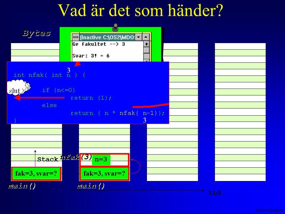 Anders Sjögren Vad är det som händer? Stack Bytes Heap tid main()main() n=3 nfak(3) fak=3, svar=? 3 3
