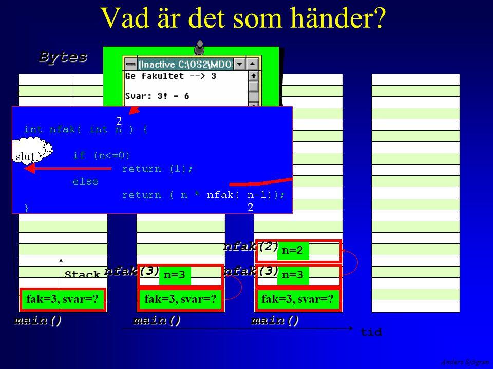 Anders Sjögren Vad är det som händer? Stack Bytes Heap tid main()main() n=3 nfak(3) main() nfak(3) n=2 nfak(2) fak=3, svar=? Heap 2 2