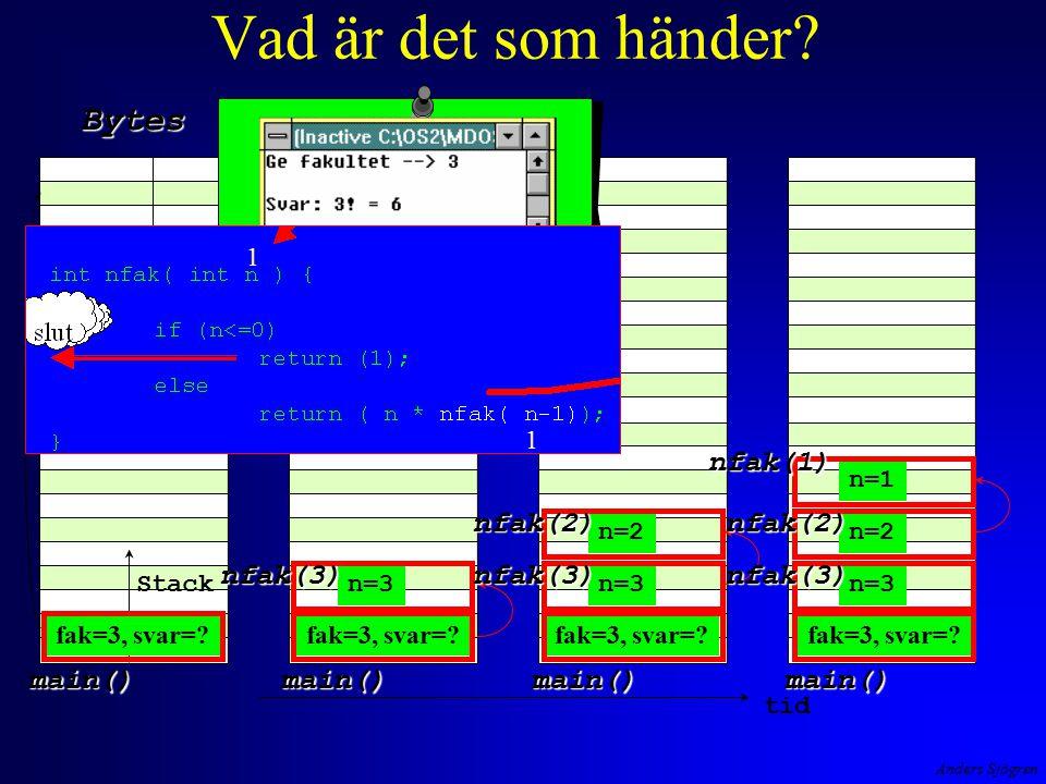 Anders Sjögren Vad är det som händer? Stack Bytes Heap tid main()main() n=3 nfak(3) main() nfak(3) n=2 nfak(2) main() n=3 nfak(3) n=2 nfak(2) n=1 nfak