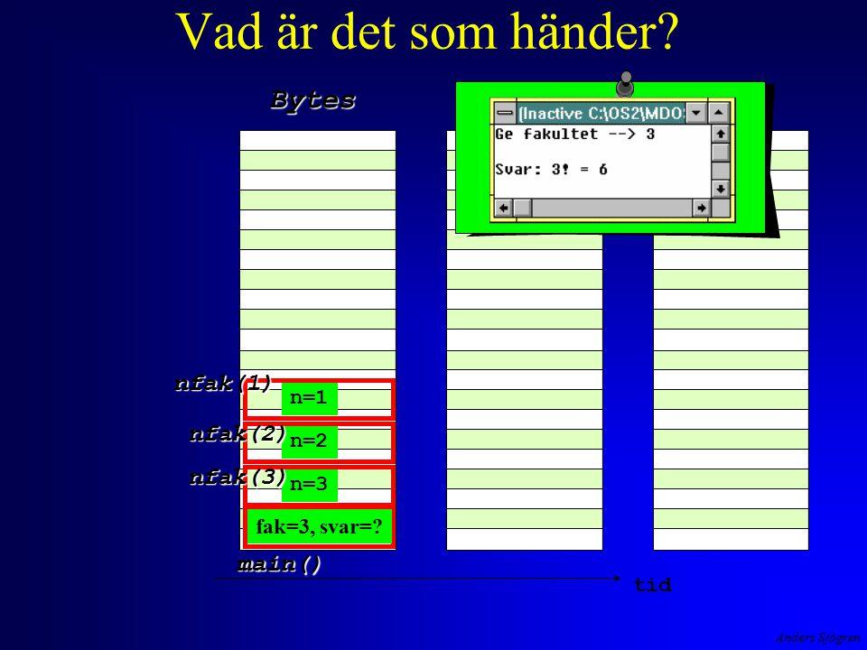 Anders Sjögren Vad är det som händer.