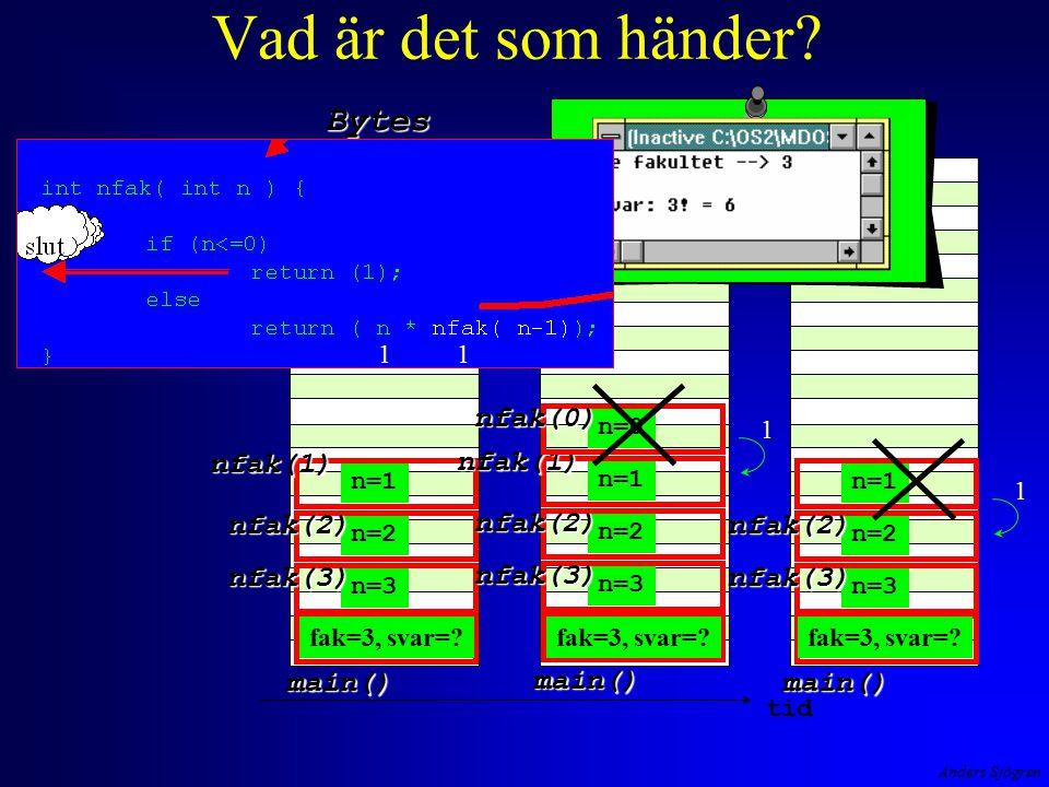 Anders Sjögren Vad är det som händer? Bytes tid main() n=3 nfak(3) n=2 nfak(2) n=1 nfak(1) main() n=3 nfak(3) n=2 nfak(2) n=1 nfak(1) n=0 nfak(0) main