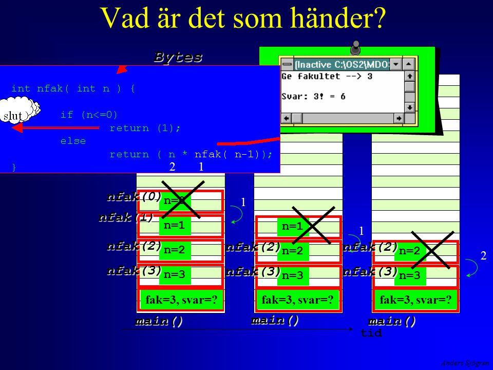 Anders Sjögren Vad är det som händer? Bytes tid main() main() n=3 nfak(3) n=2 nfak(2) n=1 nfak(1) n=0 nfak(0) main() n=3 nfak(3) n=2 nfak(2) n=1 1 1 n