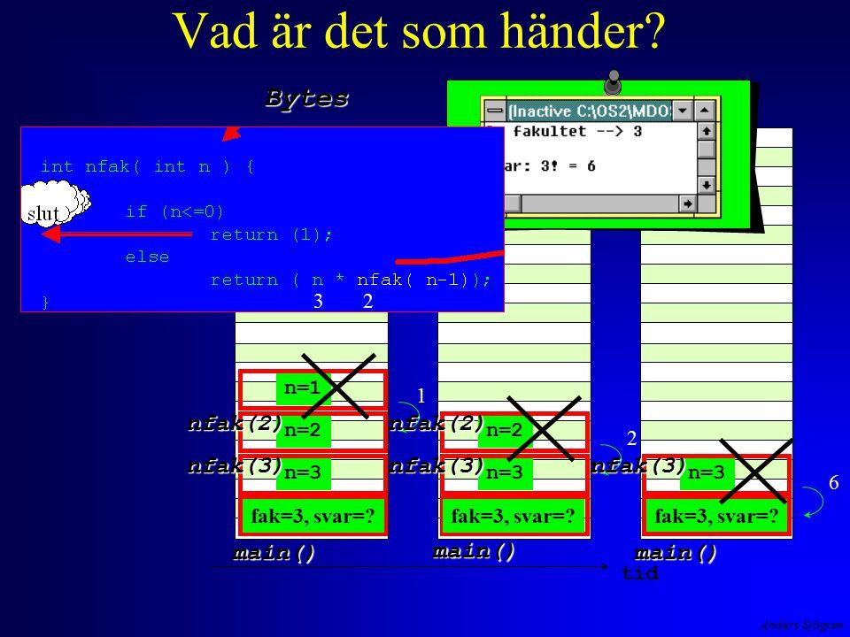 Anders Sjögren Vad är det som händer? Bytes tid main() main() main() n=3 nfak(3) n=2 nfak(2) n=1 1 n=3 nfak(3) n=2 nfak(2) fak=3, svar=? 2 n=3 nfak(3)