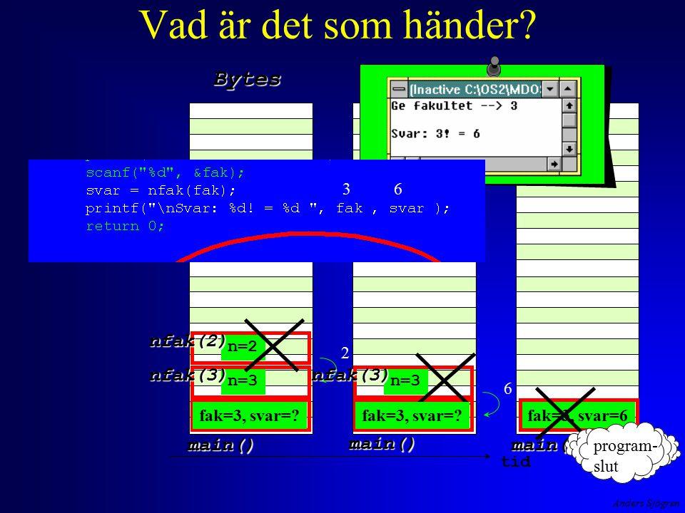Anders Sjögren Vad är det som händer? Bytes tid main() main() main() 32 n=3 nfak(3) n=2 nfak(2) 2 n=3 nfak(3) 6 fak=3, svar=6fak=3, svar=? program- sl