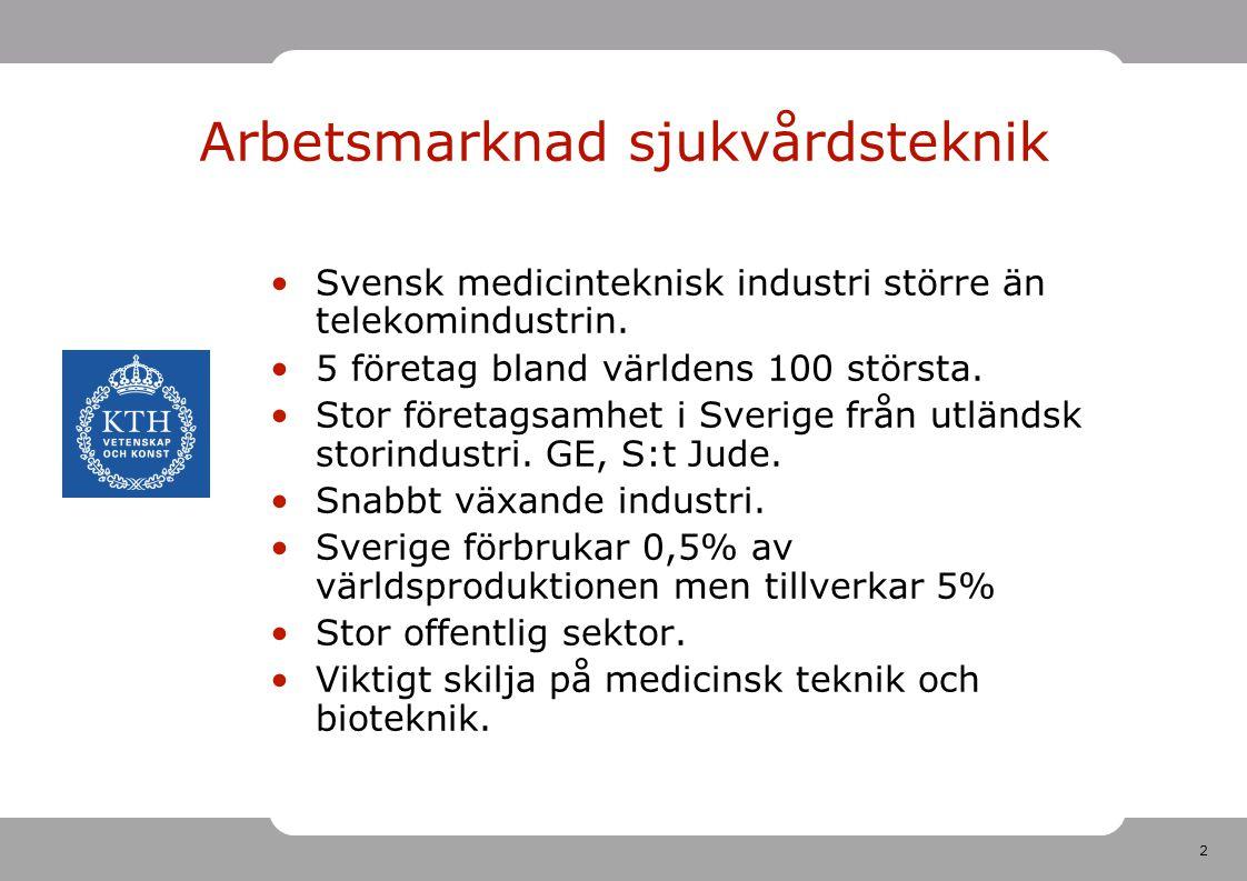 3 Biotech Medicinsk teknik Telecom Bilindustri Total global marknad Konsumentprodukter Läkemedel Massa och papper Global positiv utveckling Årlig avkastning till ägare: Börskursutveckling + utdelningar CAGR 1991–2006, procent