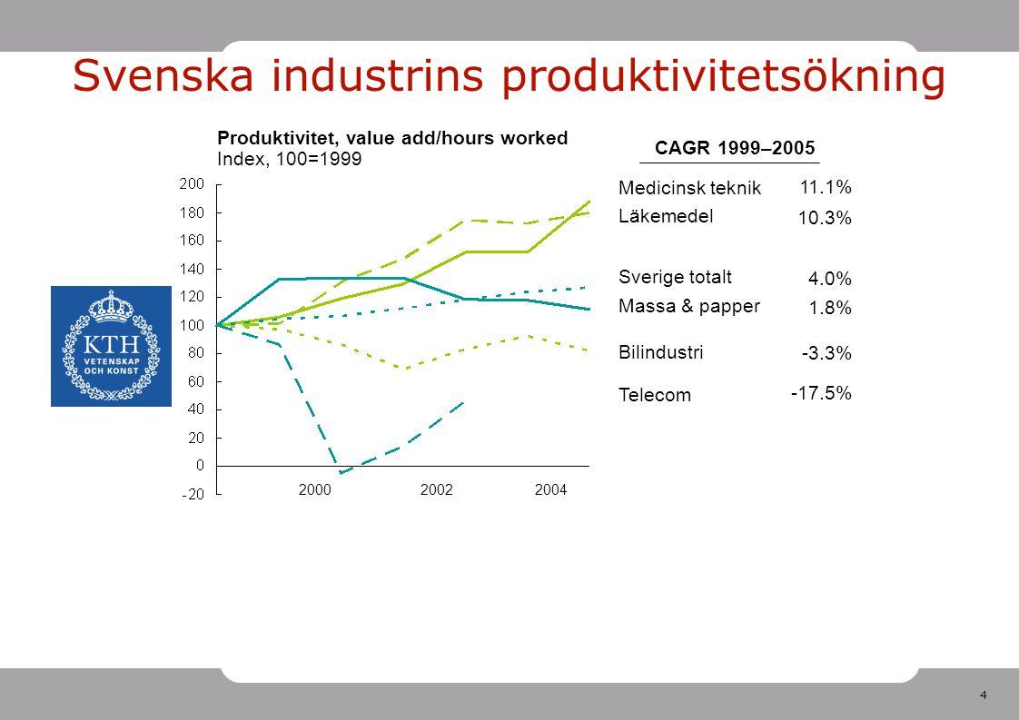 5 Industriandel av BNP (%) Massa & papper Bilindustri Läkemedel MedTek Telecom Medicintekniska industrins bidrag till BNP växer fortare än andra industriers bidrag CAGR 1999–2005 5.4% -4.3% -6.1% 9.7% -26.9%
