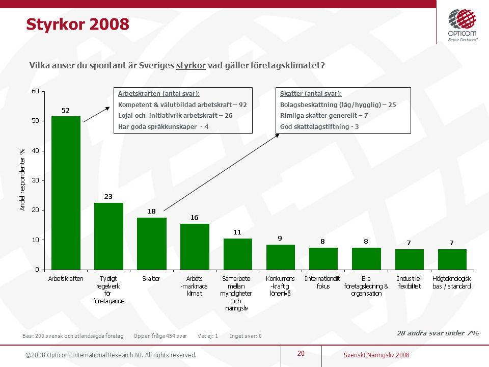 20 Styrkor 2008 Vilka anser du spontant är Sveriges styrkor vad gäller företagsklimatet? 28 andra svar under 7% Svenskt Näringsliv 2008 ©2008 Opticom
