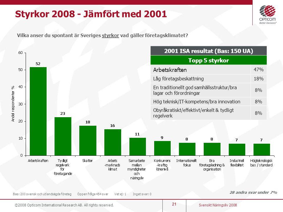 21 Styrkor 2008 - Jämfört med 2001 Vilka anser du spontant är Sveriges styrkor vad gäller företagsklimatet? 28 andra svar under 7% Svenskt Näringsliv