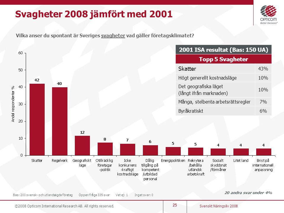 25 Svagheter 2008 jämfört med 2001 Vilka anser du spontant är Sveriges svagheter vad gäller företagsklimatet? 20 andra svar under 4% Svenskt Näringsli