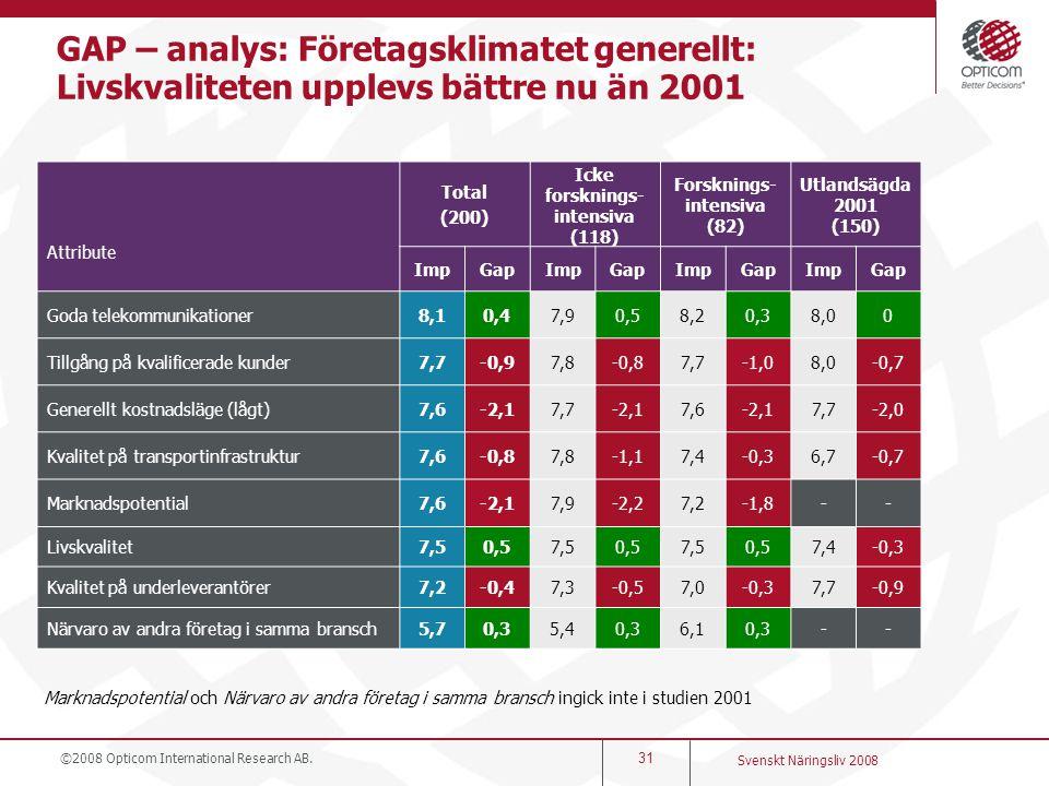 ©2008 Opticom International Research AB. 31 Svenskt Näringsliv 2008 GAP – analys: Företagsklimatet generellt: Livskvaliteten upplevs bättre nu än 2001