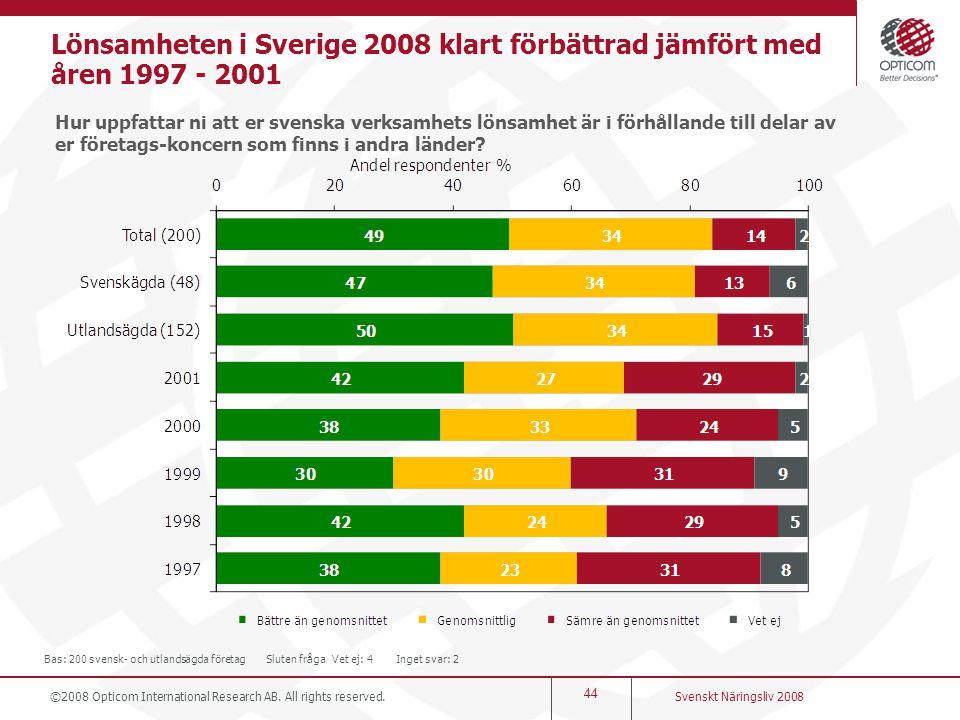 44 Lönsamheten i Sverige 2008 klart förbättrad jämfört med åren 1997 - 2001 Hur uppfattar ni att er svenska verksamhets lönsamhet är i förhållande til