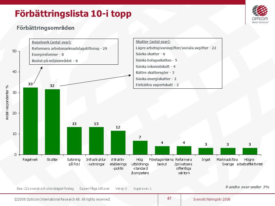 47 Förbättringslista 10-i topp Förbättringsområden 9 andra svar under 3% Svenskt Näringsliv 2008 ©2008 Opticom International Research AB. All rights r
