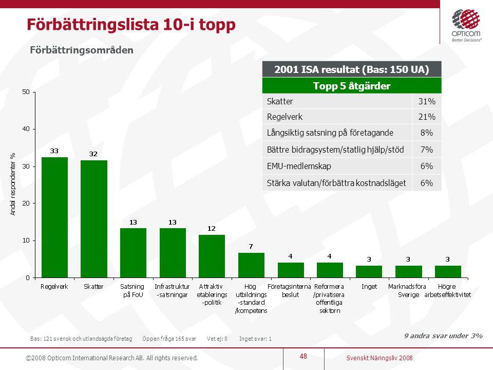48 Förbättringslista 10-i topp Förbättringsområden 9 andra svar under 3% Svenskt Näringsliv 2008 ©2008 Opticom International Research AB. All rights r