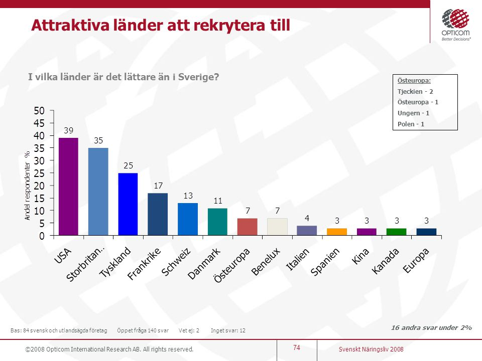 74 I vilka länder är det lättare än i Sverige? Svenskt Näringsliv 2008 ©2008 Opticom International Research AB. All rights reserved. Bas: 84 svensk oc