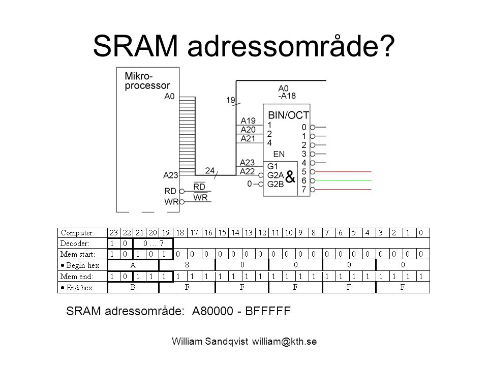 SRAM adressområde? William Sandqvist william@kth.se SRAM adressområde: A80000 - BFFFFF