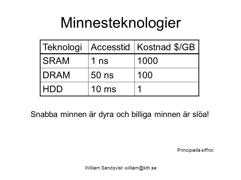 William Sandqvist william@kth.se Minnesteknologier TeknologiAccesstidKostnad $/GB SRAM1 ns1000 DRAM50 ns100 HDD10 ms1 Snabba minnen är dyra och billig