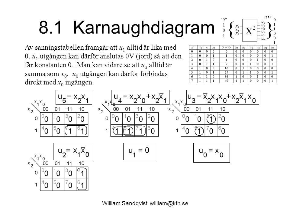 8.1 Karnaughdiagram William Sandqvist william@kth.se Av sanningstabellen framgår att u 1 alltid är lika med 0. u 1 utgången kan därför anslutas 0V (jo