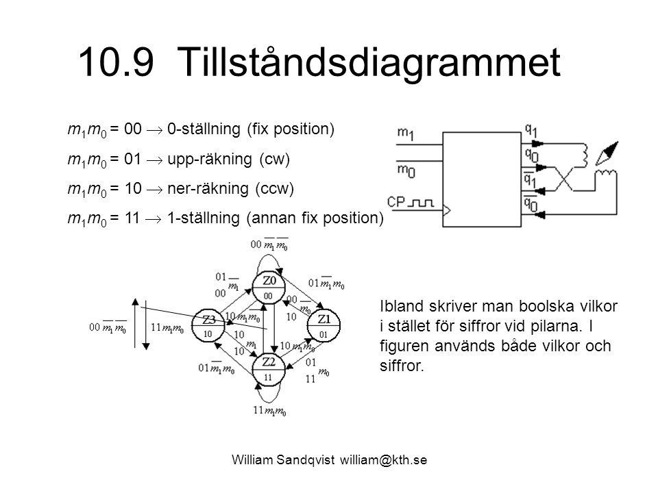 10.9 Tillståndsdiagrammet William Sandqvist william@kth.se m 1 m 0 = 00  0-ställning (fix position) m 1 m 0 = 01  upp-räkning (cw) m 1 m 0 = 10  ne