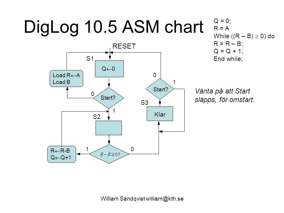 William Sandqvist william@kth.se DigLog 10.5 ASM chart Q = 0; R = A While ((R – B)  0) do R = R – B; Q = Q + 1; End while; RESET Q0Q0 Start? Load R