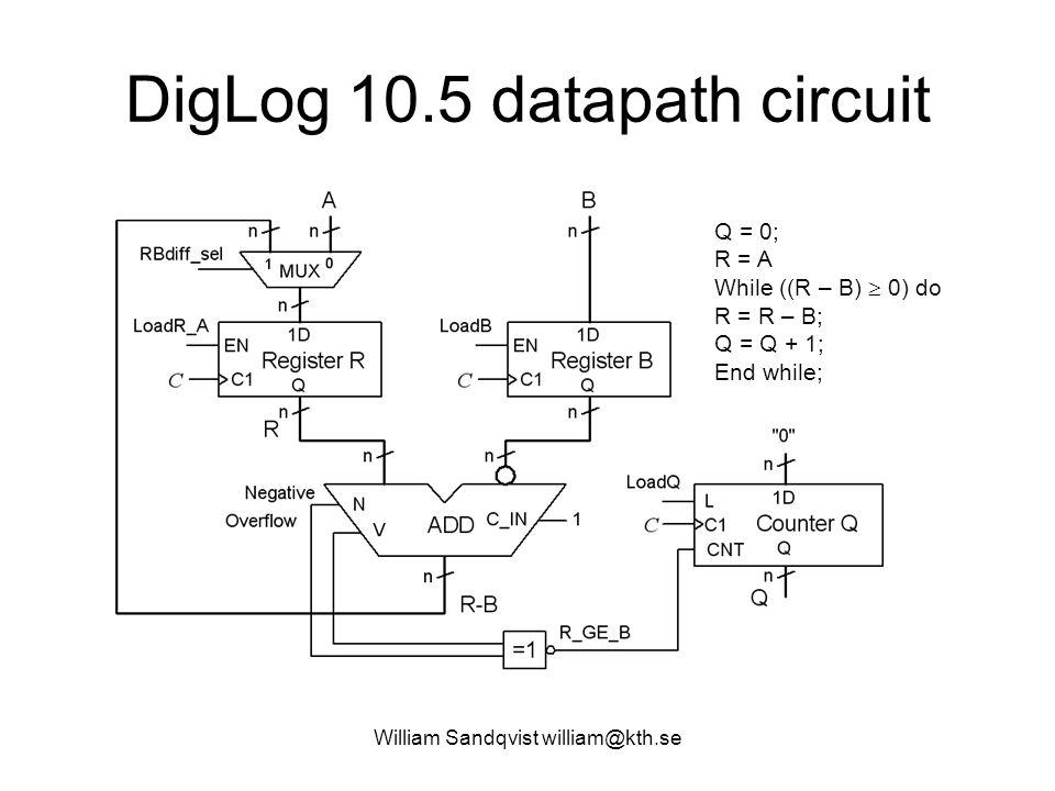 William Sandqvist william@kth.se DigLog 10.5 datapath circuit Q = 0; R = A While ((R – B)  0) do R = R – B; Q = Q + 1; End while;