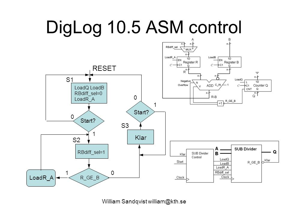 William Sandqvist william@kth.se DigLog 10.5 ASM control RESET LoadQ LoadB RBdiff_sel=0 LoadR_A Start? 0 S1 1 S2 1 LoadR_A 0 Klar Start? S3 0 1 RBdiff