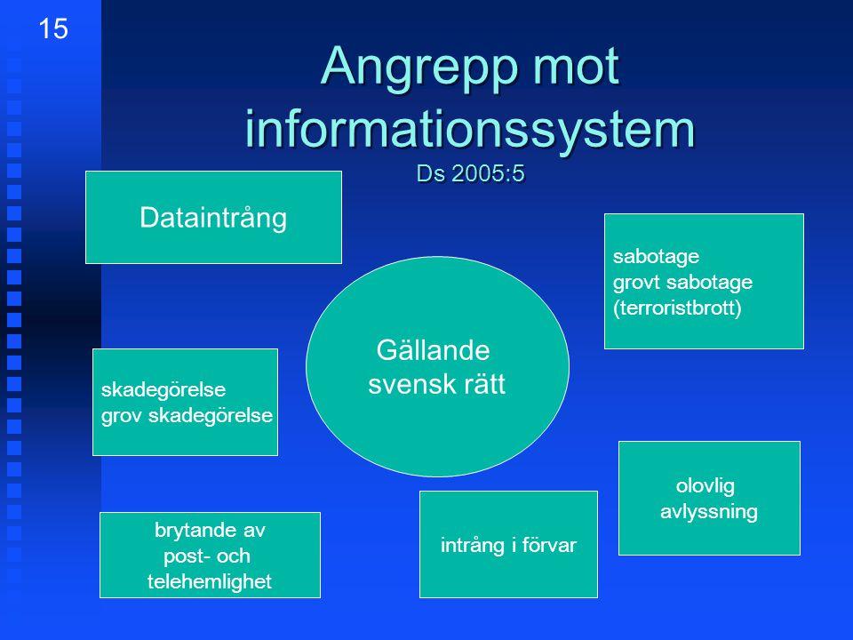 Angrepp mot informationssystem Ds 2005:5 Dataintrång skadegörelse grov skadegörelse Gällande svensk rätt sabotage grovt sabotage (terroristbrott) olovlig avlyssning 15 brytande av post- och telehemlighet intrång i förvar