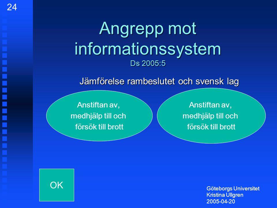 Angrepp mot informationssystem Ds 2005:5 Jämförelse rambeslutet och svensk lag Göteborgs Universitet Kristina Ullgren 2005-04-20 Anstiftan av, medhjälp till och försök till brott Anstiftan av, medhjälp till och försök till brott OK 24