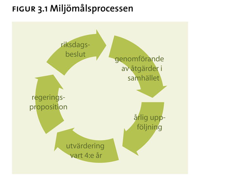 Mer om miljömål Många myndigheter med ansvar: betoning av sektorsansvar Miljömålsrådet Miljömålsportalen: http://miljomal.nu/ http://miljomal.nu/