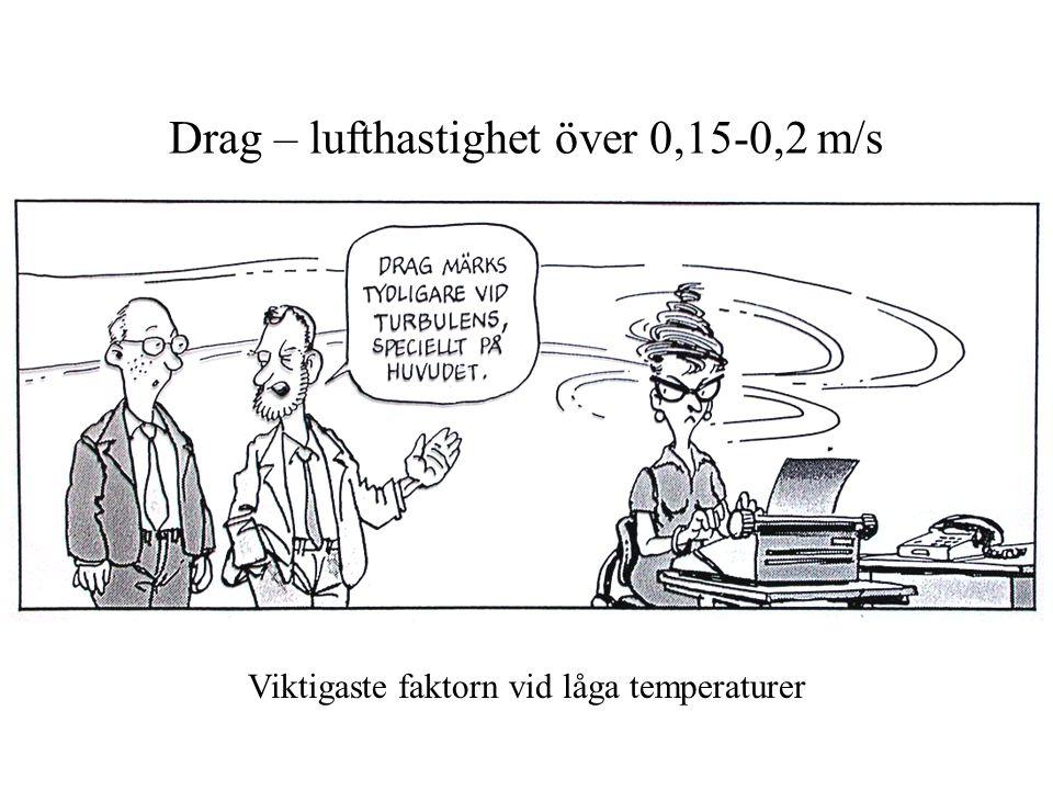Drag – lufthastighet över 0,15-0,2 m/s Viktigaste faktorn vid låga temperaturer