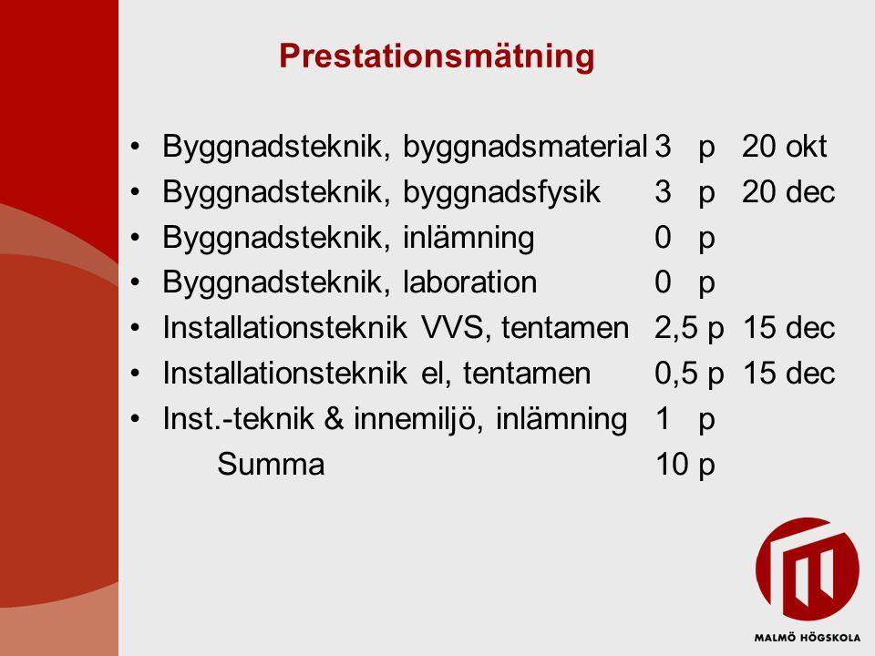 Prestationsmätning Byggnadsteknik, byggnadsmaterial3 p20 okt Byggnadsteknik, byggnadsfysik3 p20 dec Byggnadsteknik, inlämning0 p Byggnadsteknik, laboration0 p Installationsteknik VVS, tentamen2,5 p15 dec Installationsteknik el, tentamen0,5 p15 dec Inst.-teknik & innemiljö, inlämning1 p Summa10 p