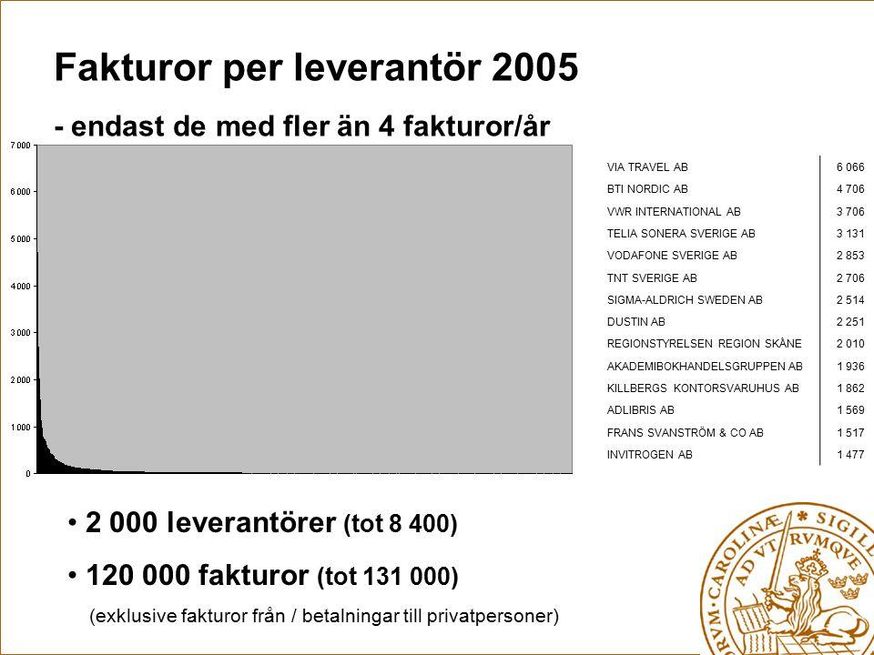 Fakturor per leverantör 2005 - endast de med fler än 4 fakturor/år 2 000 leverantörer (tot 8 400) 120 000 fakturor (tot 131 000) (exklusive fakturor från / betalningar till privatpersoner) VIA TRAVEL AB6 066 BTI NORDIC AB4 706 VWR INTERNATIONAL AB3 706 TELIA SONERA SVERIGE AB3 131 VODAFONE SVERIGE AB2 853 TNT SVERIGE AB2 706 SIGMA-ALDRICH SWEDEN AB2 514 DUSTIN AB2 251 REGIONSTYRELSEN REGION SKÅNE2 010 AKADEMIBOKHANDELSGRUPPEN AB1 936 KILLBERGS KONTORSVARUHUS AB1 862 ADLIBRIS AB1 569 FRANS SVANSTRÖM & CO AB1 517 INVITROGEN AB1 477