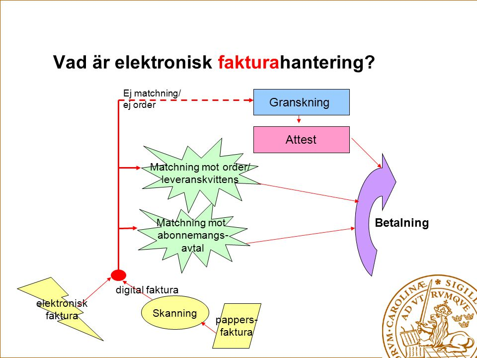 Vad är elektronisk fakturahantering? Matchning mot abonnemangs- avtal Matchning mot order/ leveranskvittens Ej matchning/ ej order Granskning Attest p