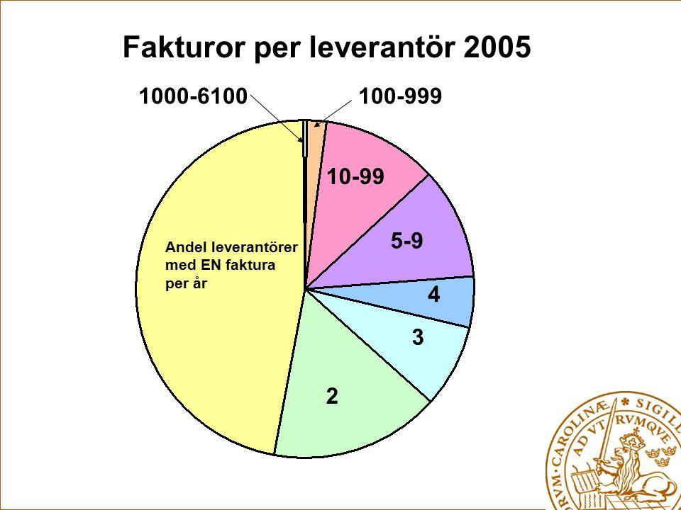Fakturor per leverantör 2005 Andel leverantörer med EN faktura per år 2 3 4 5-9 10-99 100-9991000-6100